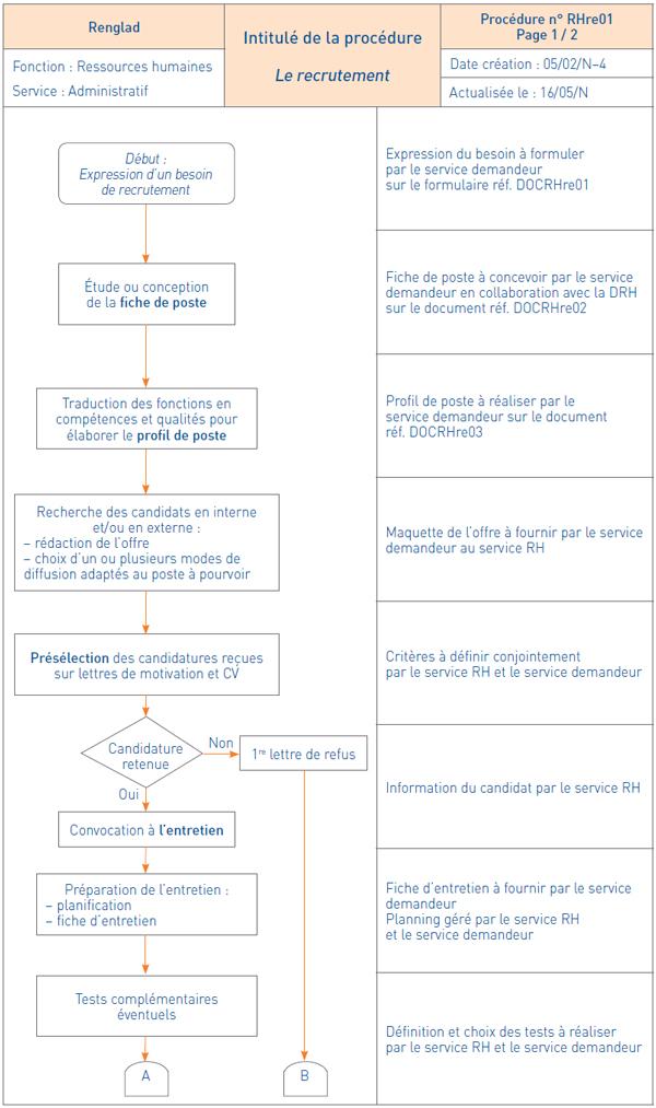Télécharger Entretien recrutement Fiche n°4 PDF | grille ...