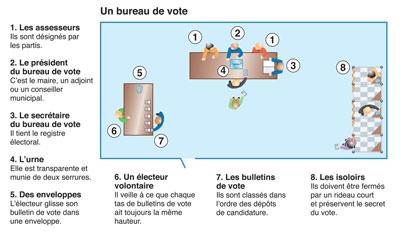 Doc 3 l organisation d un bureau de vote - Remuneration bureau de vote ...