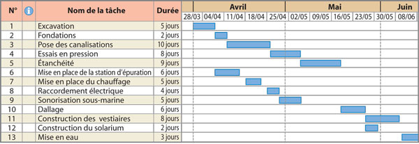 Document 19 le diagramme de gantt du chantier le diagramme de gantt du chantier ccuart