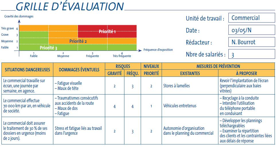 L 39 valuation des risques au sein du service commercial - Grille d evaluation des risques ...
