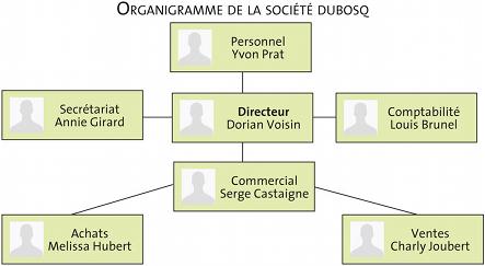 Modele organigramme batiment document online for Organigramme online