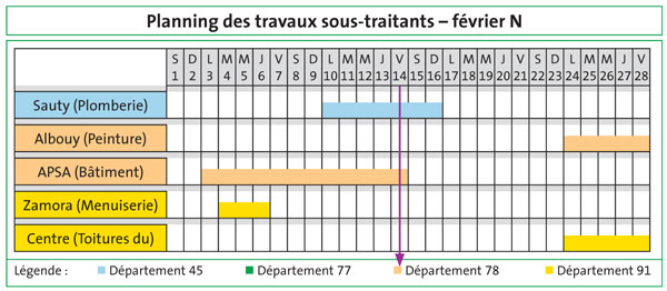 exemple de planning a bandelettes