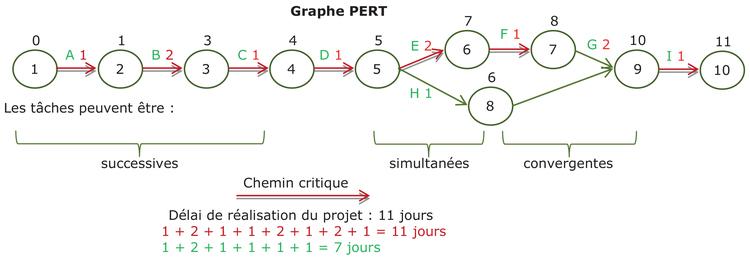 Fiche ressource 3 les outils de gestion du projet b le diagramme de gantt identifier les tapes ccuart Image collections