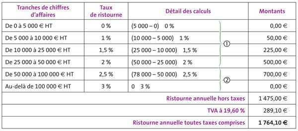Fiche Ressource 11 Les Calculs Commerciaux Les Reductions Hors