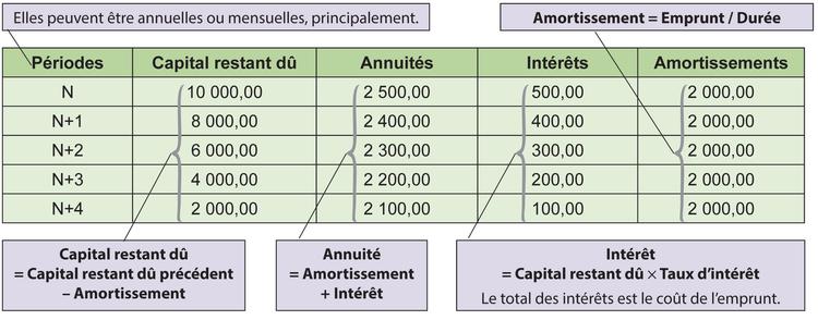 Fiche Ressource 15 Le Tableau De Remboursement D Un Emprunt
