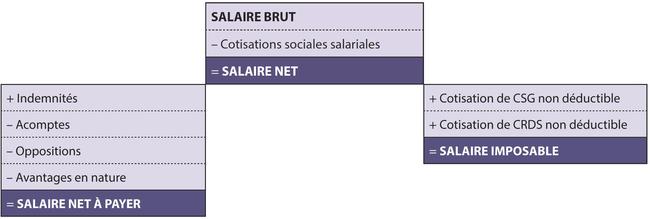Fiche Ressource 29 Le Calcul Du Salaire Net Du Salaire Net A