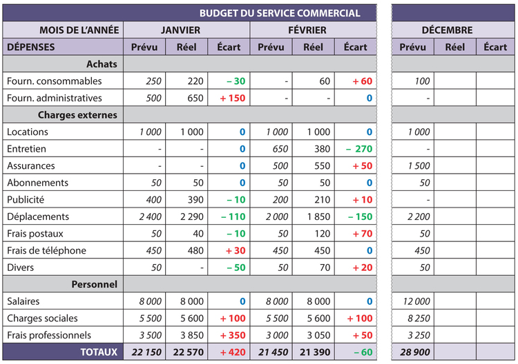 Fiche ressource 33 l laboration et le suivi d un budget for Service aux entreprises exemple