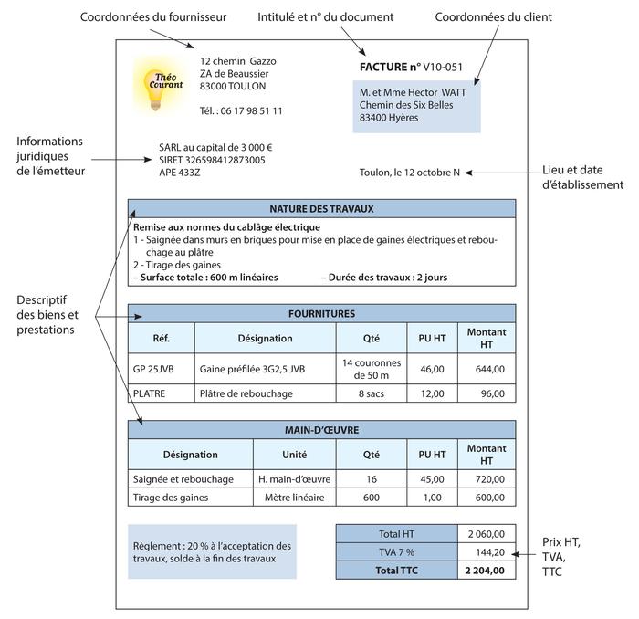 Nouveau Fiche ressource 6 - L'établissement d'une facture de prestation de  FS85