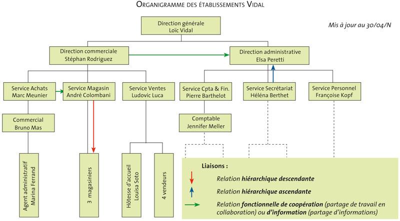 Fiche Ressource 1 L Organisation L Activite Administrative